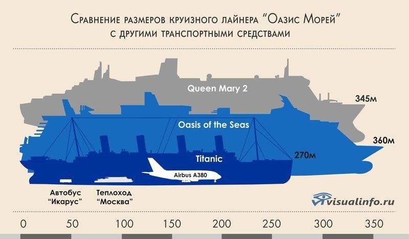 Сравнение размеров Титаника с современным круизным лайнером Queen Mary 2, самолётом A-380, автобусом, автомобилем и человеком